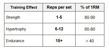 A handy table with information about reps and maxes.