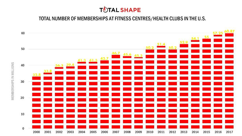 Fitness membership by TotalShape