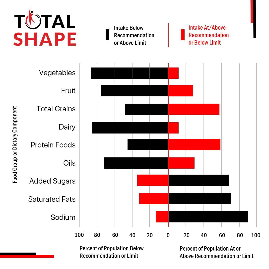 Healthy eating statistics by TotalShape