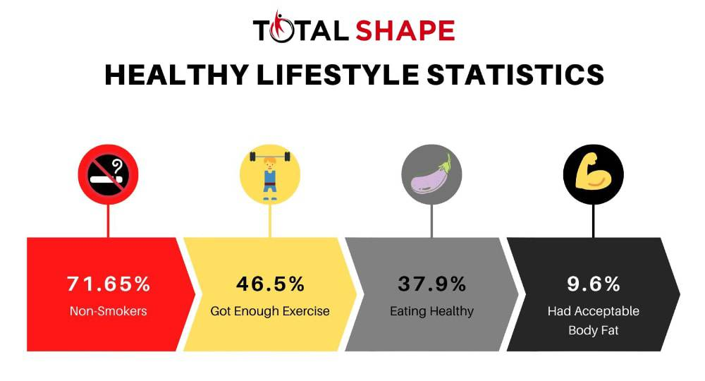Healthy lifestyle statistics by TotalShape