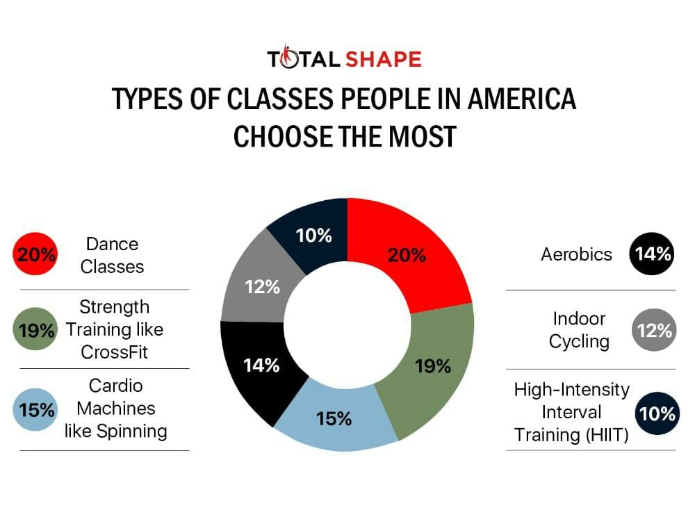 Types of classes by TotalShape